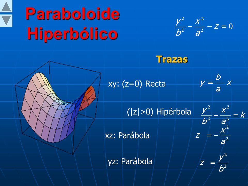 Paraboloide Elíptico (z>0) Elipse xz: Parábola yz: Parábola Trazas xy: (z=0) Punto