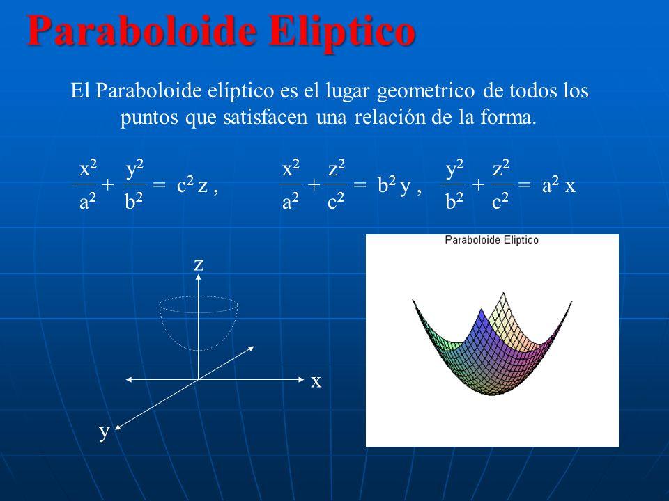 Conos: El cono es el lugar geométrico de todos los puntos que satisfascen una relación de la forma x2x2 y2y2 z2z2 a2a2 b2b2 c2c2 x2x2 y2y2 z2z2 a2a2 b2b2 c2c2 x2x2 y2y2 z2z2 a2a2 b2b2 c2c2 ++++++= 0, = 0 Cono Elíptico y x z