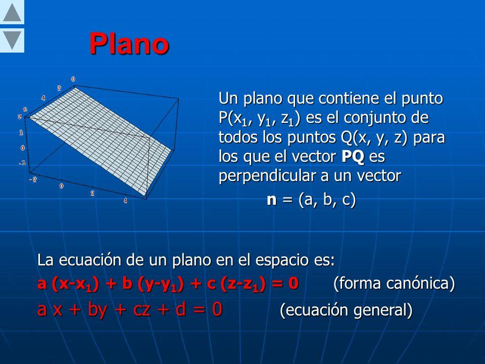 Plano Un plano que contiene el punto P(x 1, y 1, z 1 ) es el conjunto de todos los puntos Q(x, y, z) para los que el vector PQ es perpendicular a un vector n = (a, b, c) n = (a, b, c) La ecuación de un plano en el espacio es: a (x-x 1 ) + b (y-y 1 ) + c (z-z 1 ) = 0 (forma canónica) a x + by + cz + d = 0 (ecuación general)