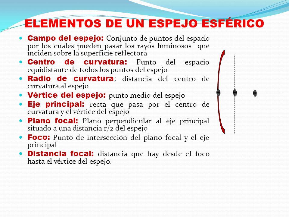 ELEMENTOS DE UN ESPEJO ESFÉRICO Campo del espejo: Conjunto de puntos del espacio por los cuales pueden pasar los rayos luminosos que inciden sobre la