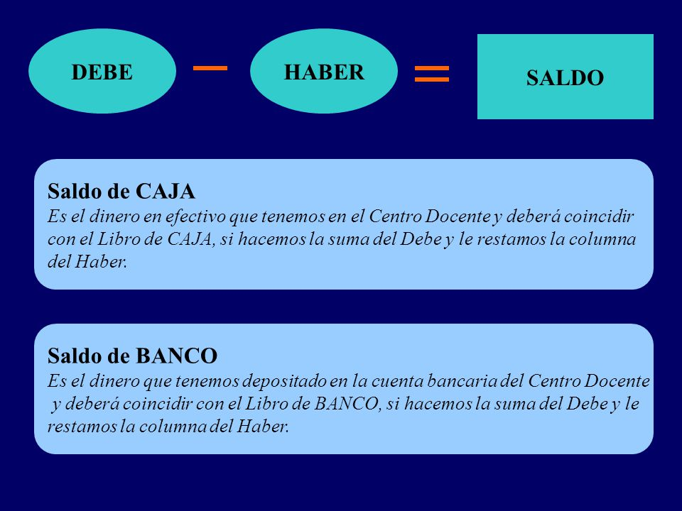 DEBE SALDO HABER Saldo de CAJA Es el dinero en efectivo que tenemos en el Centro Docente y deberá coincidir con el Libro de CAJA, si hacemos la suma del Debe y le restamos la columna del Haber.