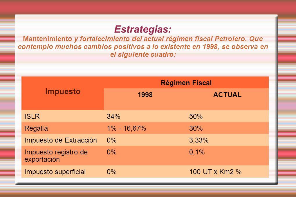 Estrategias: Mantenimiento y fortalecimiento del actual régimen fiscal Petrolero. Que contemplo muchos cambios positivos a lo existente en 1998, se ob