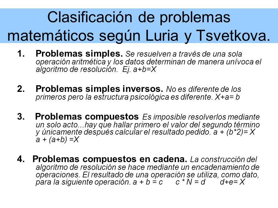 Clasificación de problemas matemáticos según Luria y Tsvetkova. 1.Problemas simples. Se resuelven a través de una sola operación aritmética y los dato