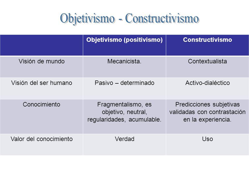 Objetivismo (positivismo)Constructivismo Visión de mundoMecanicista.Contextualista Visión del ser humanoPasivo – determinadoActivo-dialéctico Conocimi