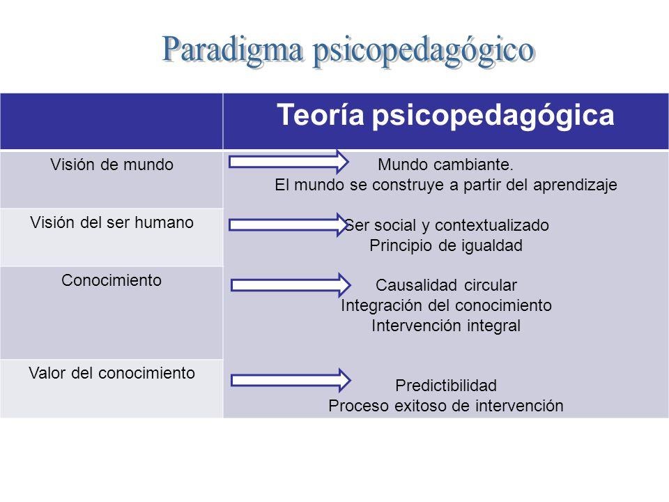 Teoría psicopedagógica Visión de mundoMundo cambiante. El mundo se construye a partir del aprendizaje Ser social y contextualizado Principio de iguald