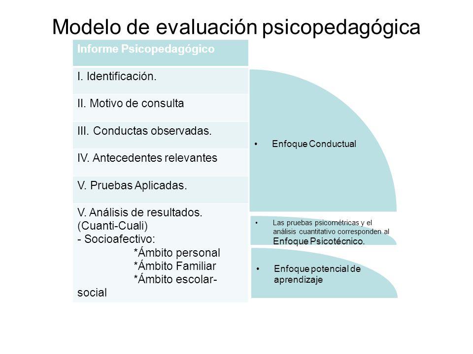 Modelo de evaluación psicopedagógica Informe Psicopedagógico I. Identificación. II. Motivo de consulta III. Conductas observadas. IV. Antecedentes rel