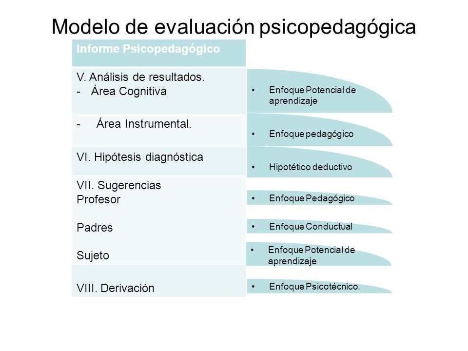 Modelo de evaluación psicopedagógica Informe Psicopedagógico V. Análisis de resultados. -Área Cognitiva - Área Instrumental. VI. Hipótesis diagnóstica