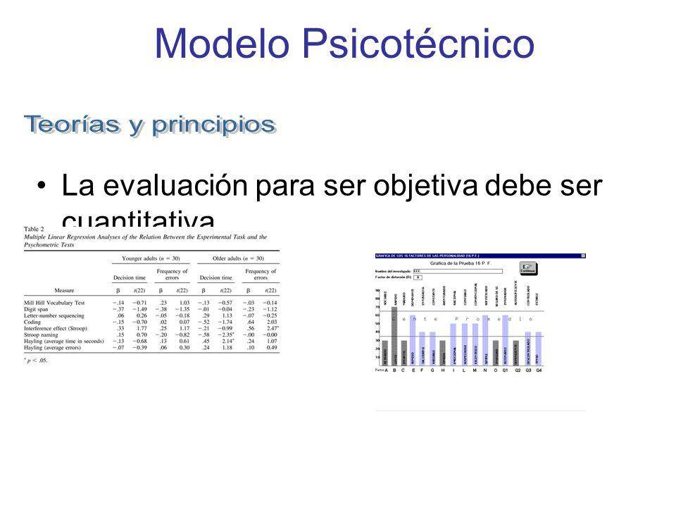 Milicic y Scoglioti (1985) Nivel descriptivo: Debe incluir una descripción detallada de los síntomas, no sólo aquellos por los cuales los padres consultan, sino los que el observador (psicólogo, educador, etc.)logra aprehender en la observación clínica.