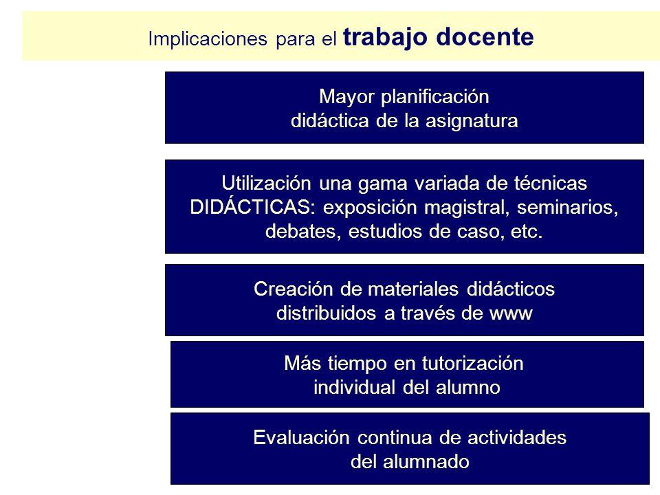 Implicaciones para el trabajo docente Mayor planificación didáctica de la asignatura Creación de materiales didácticos distribuidos a través de www Má