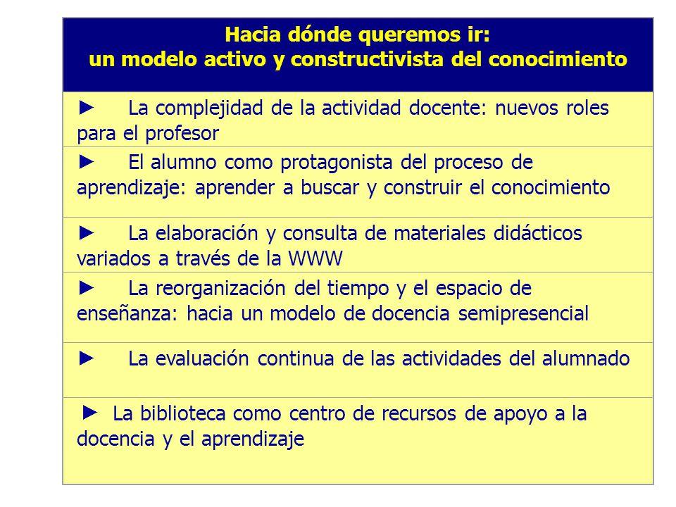 Hacia dónde queremos ir: un modelo activo y constructivista del conocimiento La complejidad de la actividad docente: nuevos roles para el profesor El