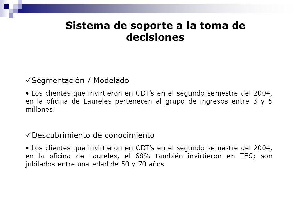 Sistema de soporte a la toma de decisiones Segmentación / Modelado Los clientes que invirtieron en CDTs en el segundo semestre del 2004, en la oficina