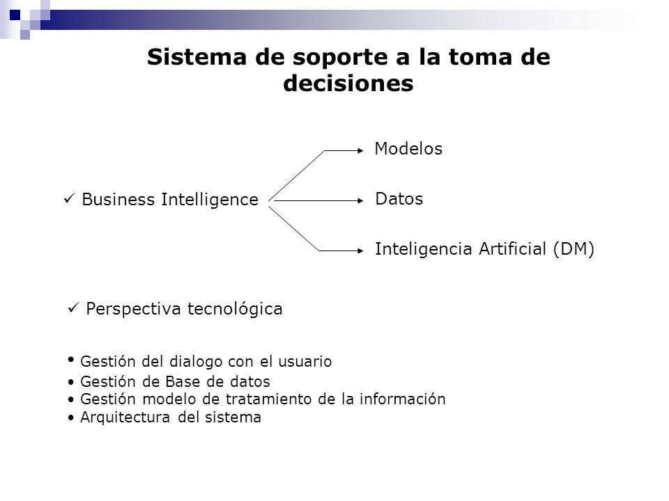 Sistema de soporte a la toma de decisiones Business Intelligence Modelos Datos Inteligencia Artificial (DM) Perspectiva tecnológica Gestión del dialog