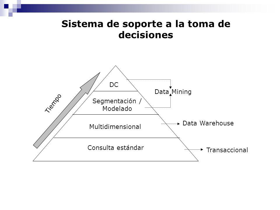 Consulta estándar Multidimensional Segmentación / Modelado DC Transaccional Data Warehouse Data Mining Tiempo