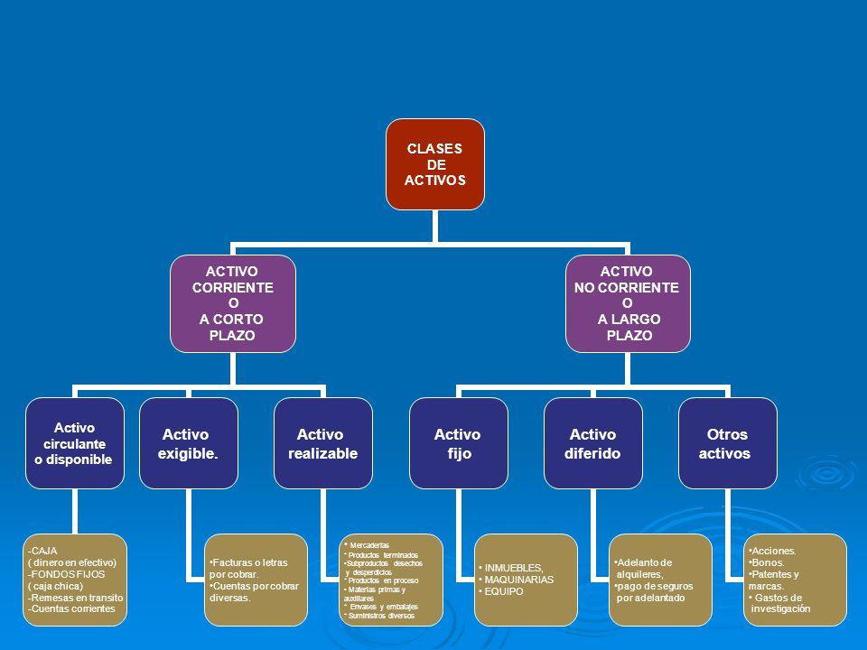 CLASES DE ACTIVOS ACTIVO CORRIENTE O A CORTO PLAZO Activo circulante o disponible -CAJA ( dinero en efectivo) -FONDOS FIJOS ( caja chica) -Remesas en