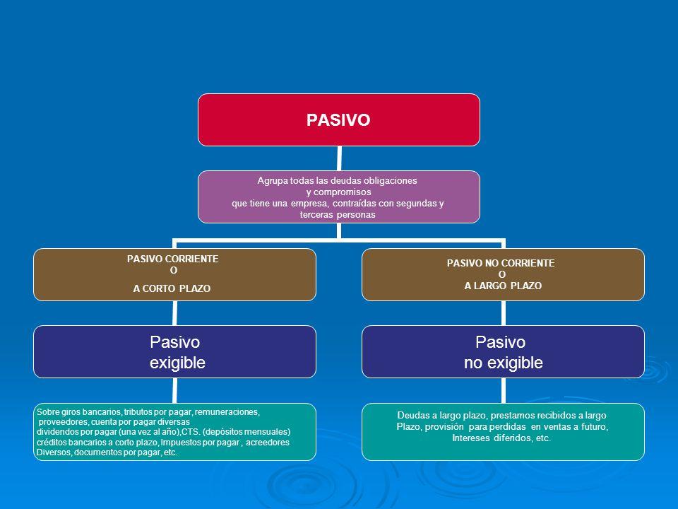 PASIVO Agrupa todas las deudas obligaciones y compromisos que tiene una empresa, contraídas con segundas y terceras personas PASIVO CORRIENTE O A CORT