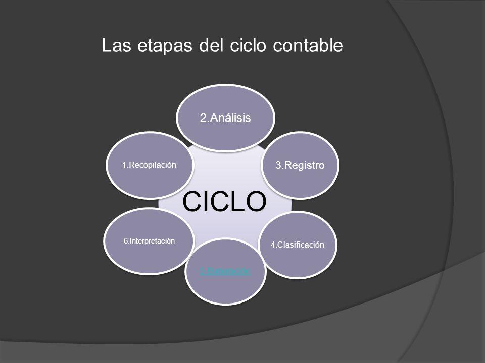 Las etapas del ciclo contable CICLO 2.Análisis 3.Registro 4.Clasificación5.Elaboración 6.Interpretación 1.Recopilación
