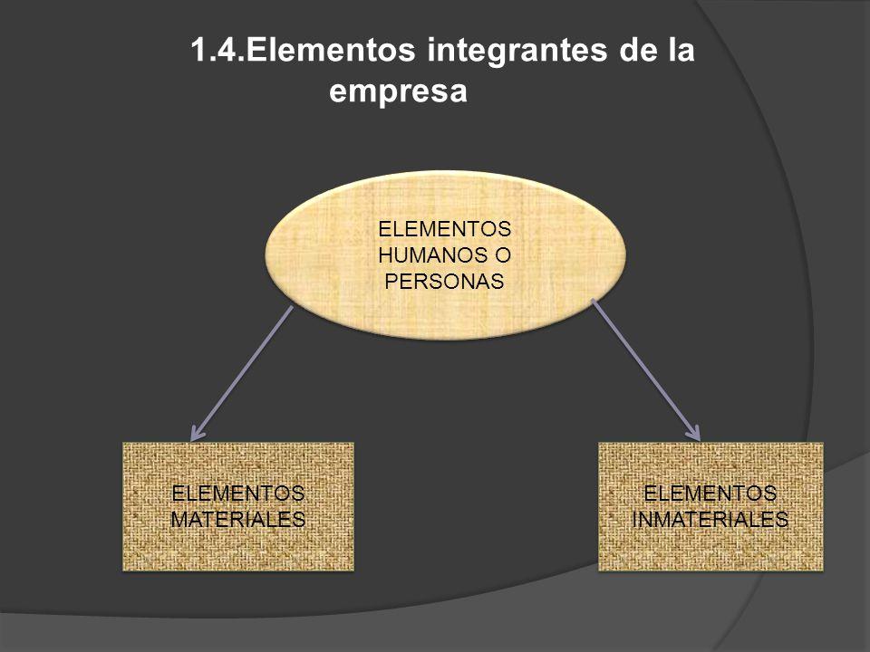 1.4.Elementos integrantes de la empresa ELEMENTOS HUMANOS O PERSONAS ELEMENTOS HUMANOS O PERSONAS ELEMENTOS INMATERIALES ELEMENTOS MATERIALES