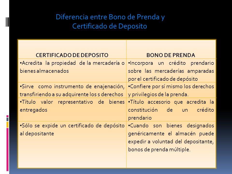 Diferencia entre Bono de Prenda y Certificado de Deposito CERTIFICADO DE DEPOSITOBONO DE PRENDA Acredita la propiedad de la mercadería o bienes almace