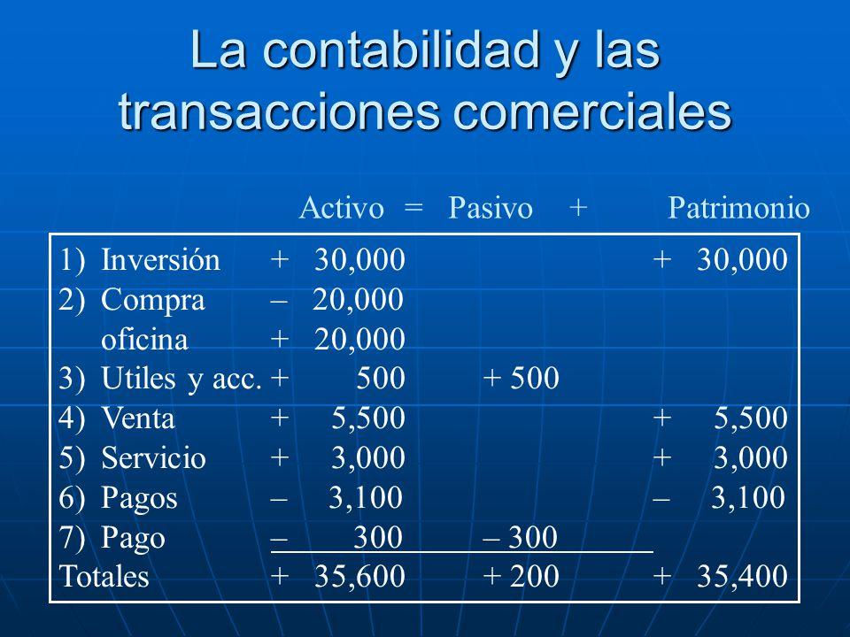 Activo = Pasivo +Patrimonio 1)Inversión + 30,000+ 30,000 2)Compra– 20,000 oficina+ 20,000 3) Utiles y acc.+ 500+ 500 4)Venta+ 5,500+ 5,500 5)Servicio