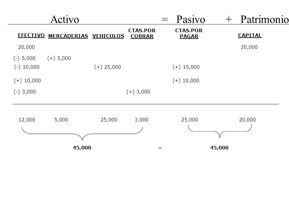 Activo = Pasivo + Patrimonio EFECTIVO CAPITAL 20,000 MERCADERIAS (-) 5,000 (+) 5,000 VEHICULOS (-) 10,000 (+) 25,000 (+) 15,000 CTAS.POR PAGAR CTAS.PO