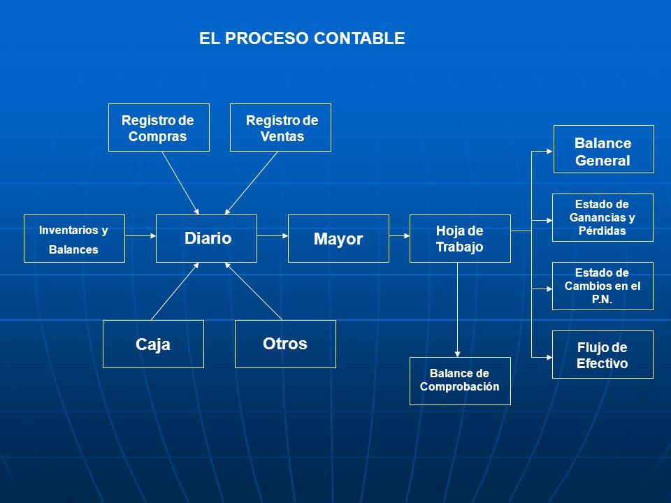 EL PROCESO CONTABLE Uso de la ECUACION CONTABLE para analizar transacciones comerciales en los negocios.