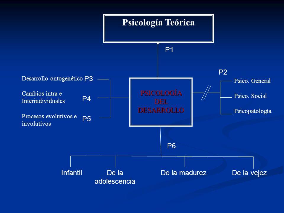Psicología Teórica PSICOLOGÍA DEL DESARROLLO Psico. General Psico. Social Psicopatología Desarrollo ontogenético Cambios intra e Interindividuales Pro