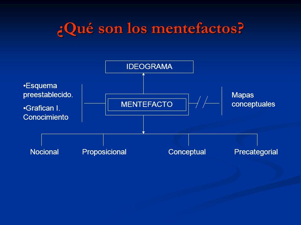 ¿Qué son los mentefactos? MENTEFACTO IDEOGRAMA Mapas conceptuales Esquema preestablecido. Grafican I. Conocimiento NocionalProposicionalConceptualPrec