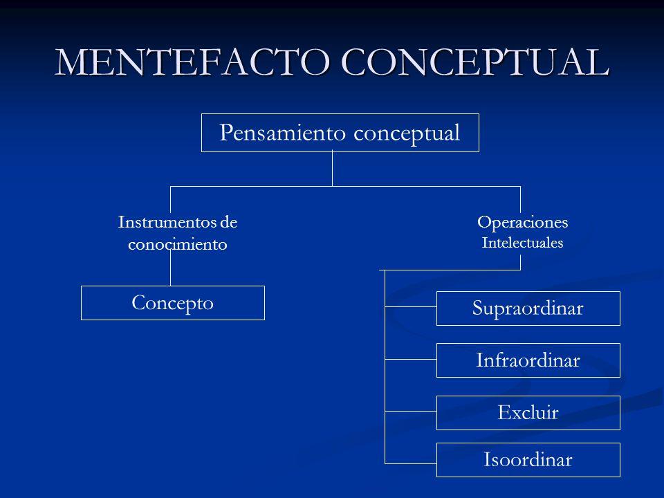 MENTEFACTO CONCEPTUAL Pensamiento conceptual Concepto Supraordinar Infraordinar Excluir Isoordinar Instrumentos de conocimiento Operaciones Intelectua