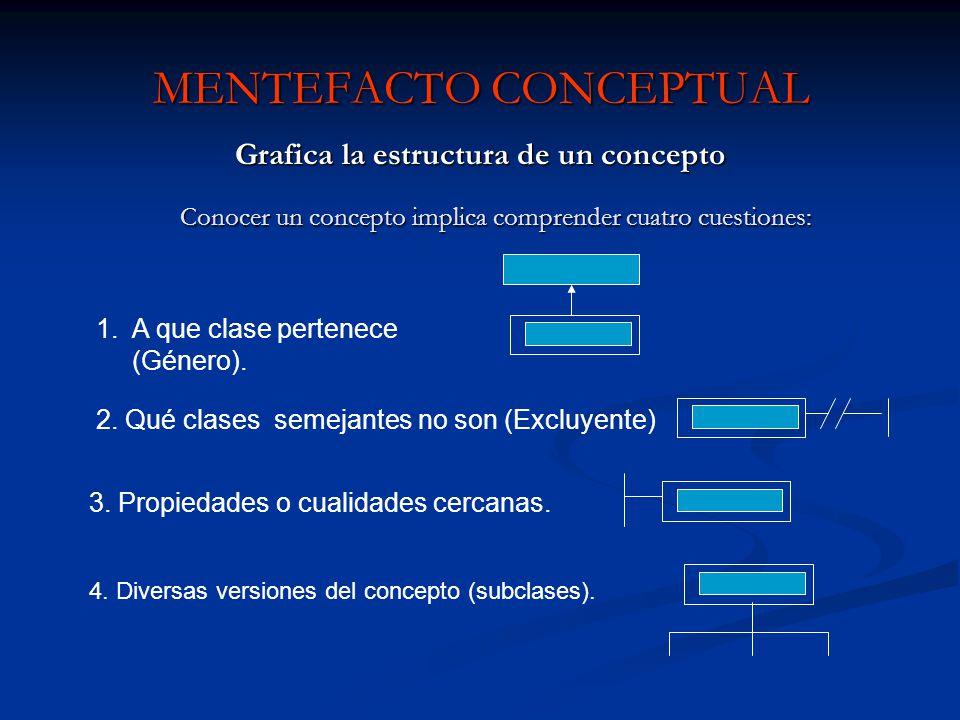 MENTEFACTO CONCEPTUAL Grafica la estructura de un concepto Conocer un concepto implica comprender cuatro cuestiones: 4. Diversas versiones del concept