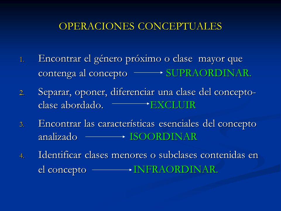 OPERACIONES CONCEPTUALES 1. Encontrar el género próximo o clase mayor que contenga al concepto SUPRAORDINAR. 2. Separar, oponer, diferenciar una clase