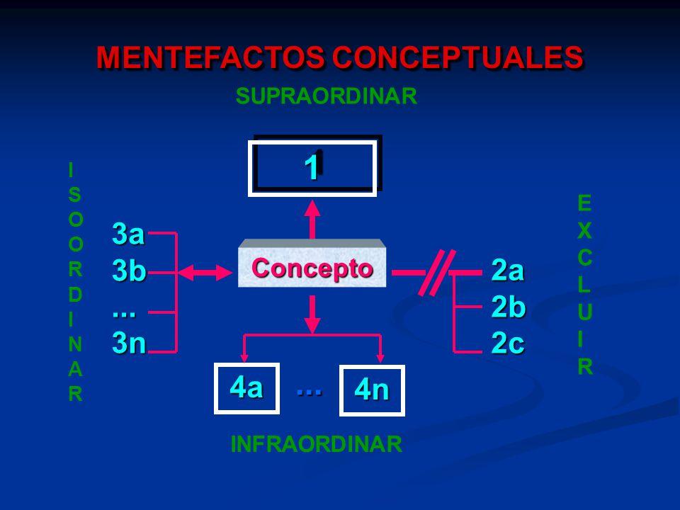 Concepto 11 2a2b2c 3a3b...3n 4a... 4n MENTEFACTOS CONCEPTUALES SUPRAORDINAR EXCLUIREXCLUIR ISOORDINARISOORDINAR INFRAORDINAR