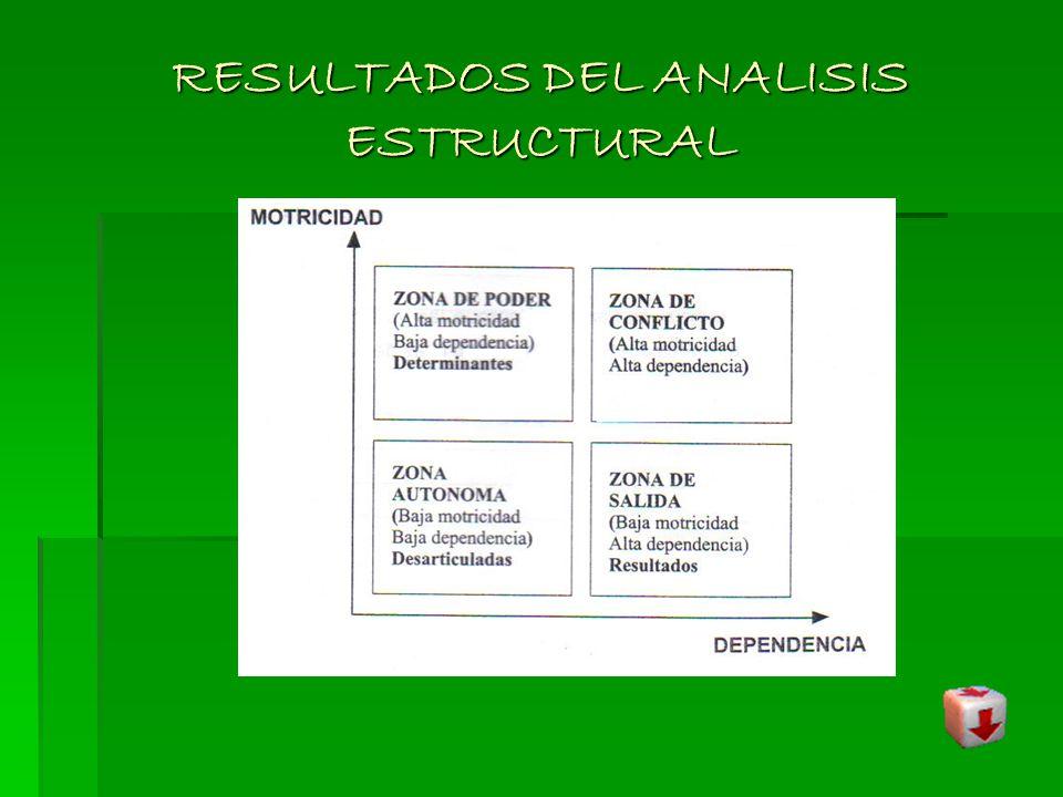 RESULTADOS DEL ANALISIS ESTRUCTURAL