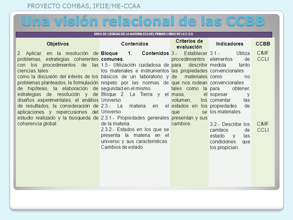 ÁREA DE CIENCIAS DE LA NATURALEZA DEL PRIMER CURSO DE LA E.S.O. ObjetivosContenidos Criterios de evaluación IndicadoresCCBB 2. Aplicar, en la resoluci