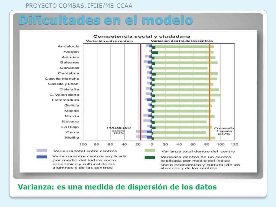 Dificultades en el modelo Varianza: es una medida de dispersión de los datos PROYECTO COMBAS, IFIIE/ME-CCAA