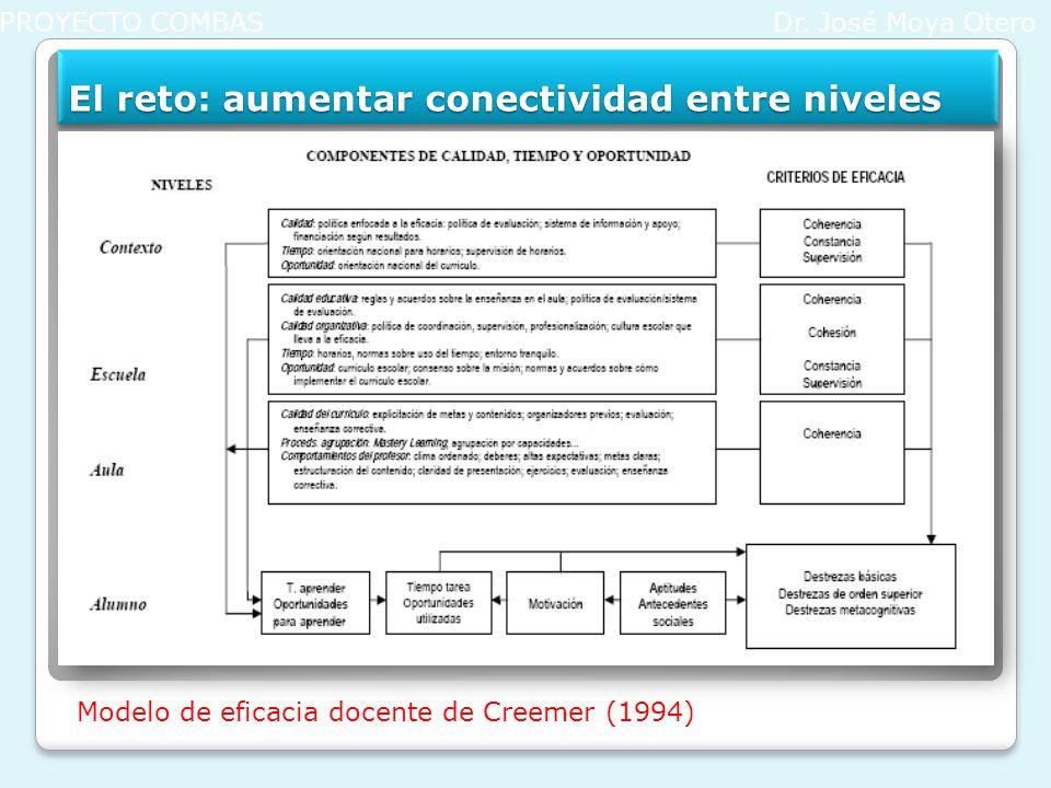 El reto: aumentar conectividad entre niveles PROYECTO COMBASDr. José Moya Otero Modelo de eficacia docente de Creemer (1994)