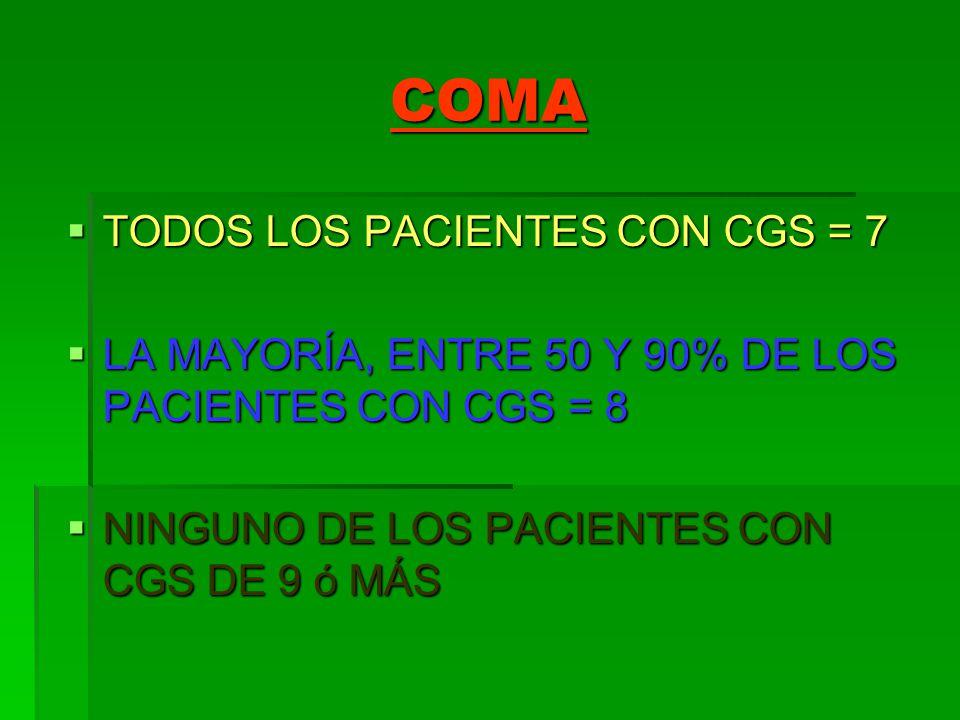 COMA TODOS LOS PACIENTES CON CGS = 7 TODOS LOS PACIENTES CON CGS = 7 LA MAYORÍA, ENTRE 50 Y 90% DE LOS PACIENTES CON CGS = 8 LA MAYORÍA, ENTRE 50 Y 90