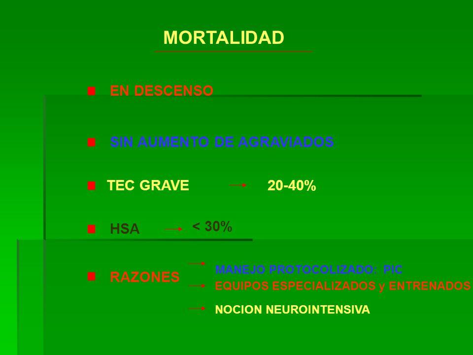 MORTALIDAD EN DESCENSO TEC GRAVE HSA RAZONES 20-40% MANEJO PROTOCOLIZADO: PIC < 30% EQUIPOS ESPECIALIZADOS y ENTRENADOS NOCION NEUROINTENSIVA SIN AUME