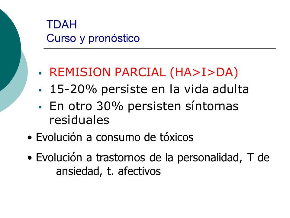 TDAH Curso y pronóstico REMISION PARCIAL (HA>I>DA) 15-20% persiste en la vida adulta En otro 30% persisten síntomas residuales Evolución a consumo de