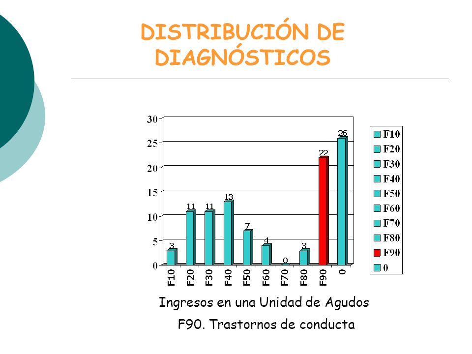 Ingresos en una Unidad de Agudos DISTRIBUCIÓN DE DIAGNÓSTICOS F90. Trastornos de conducta