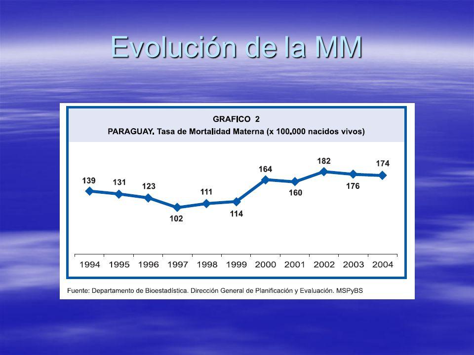 Situación de la Mortalidad Infantil en América Latina y el Caribe Paraguay Chile Uruguay Haití Argentina Brasil