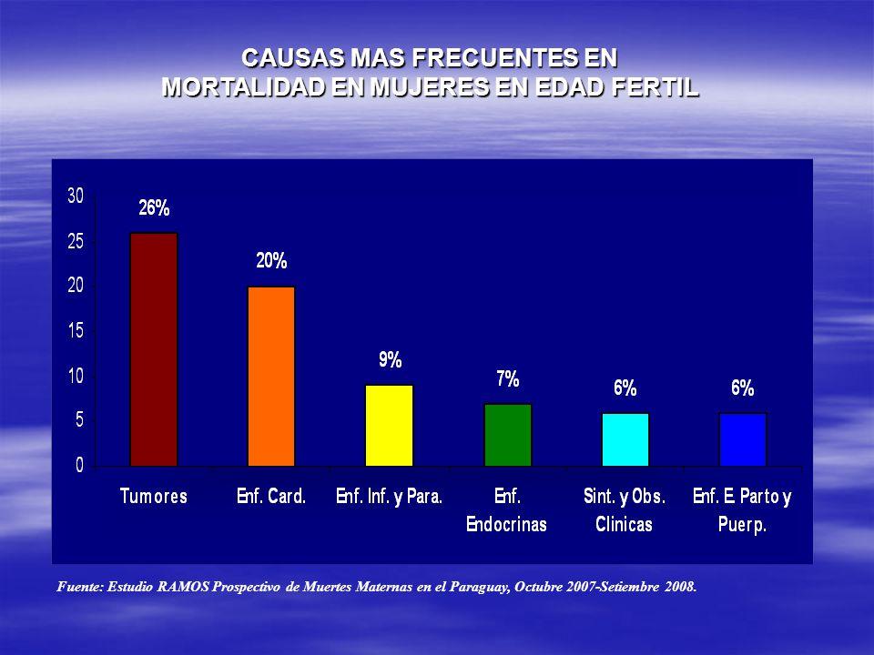 CAUSAS MAS FRECUENTES EN MORTALIDAD EN MUJERES EN EDAD FERTIL Fuente: Estudio RAMOS Prospectivo de Muertes Maternas en el Paraguay, Octubre 2007-Setiembre 2008.