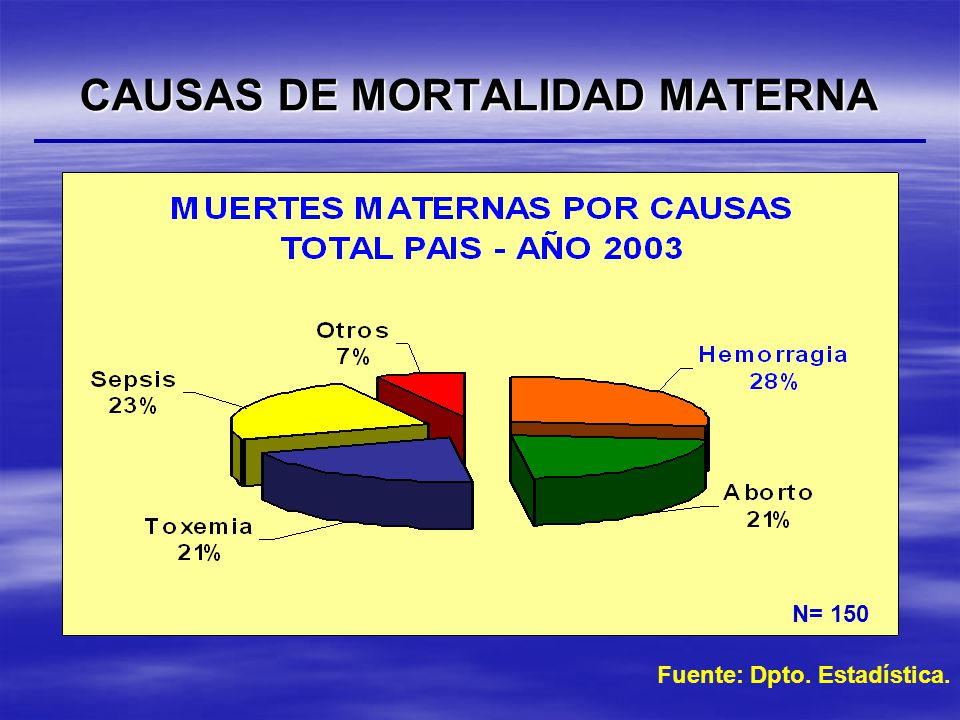 CAUSAS DE MORTALIDAD MATERNA Fuente: Dpto. Estadística. N= 150