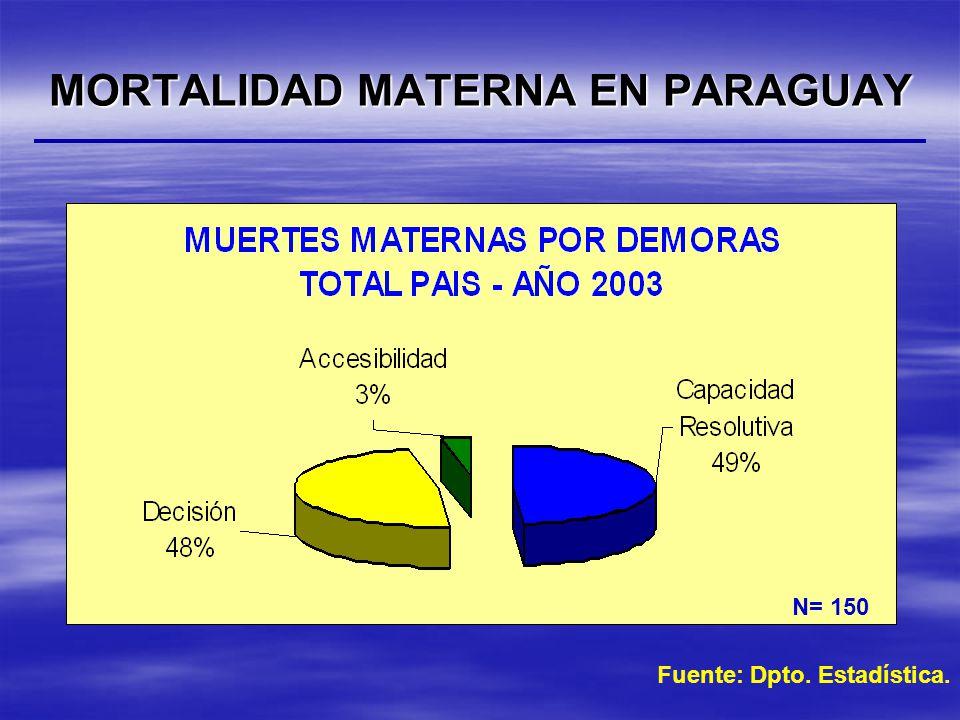 MORTALIDAD MATERNA EN PARAGUAY Fuente: Dpto. Estadística. N= 150