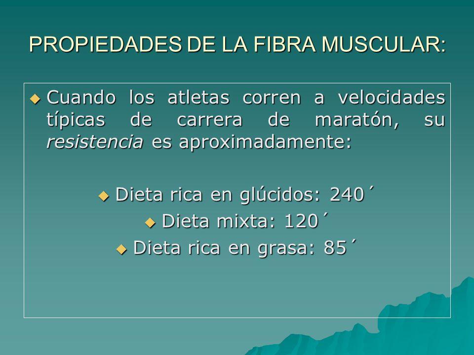 PROPIEDADES DE LA FIBRA MUSCULAR: Cuando los atletas corren a velocidades típicas de carrera de maratón, su resistencia es aproximadamente: Cuando los atletas corren a velocidades típicas de carrera de maratón, su resistencia es aproximadamente: Dieta rica en glúcidos: 240´ Dieta rica en glúcidos: 240´ Dieta mixta: 120´ Dieta mixta: 120´ Dieta rica en grasa: 85´ Dieta rica en grasa: 85´