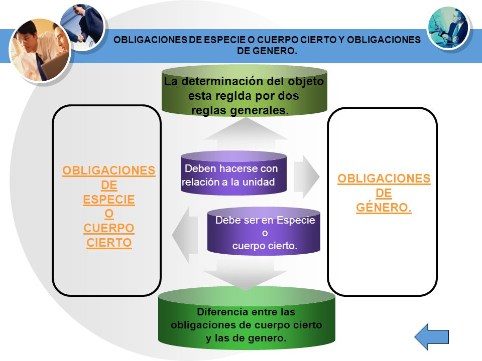OBLIGACIONES DE ESPECIE O CUERPO CIERTO Y OBLIGACIONES DE GENERO.