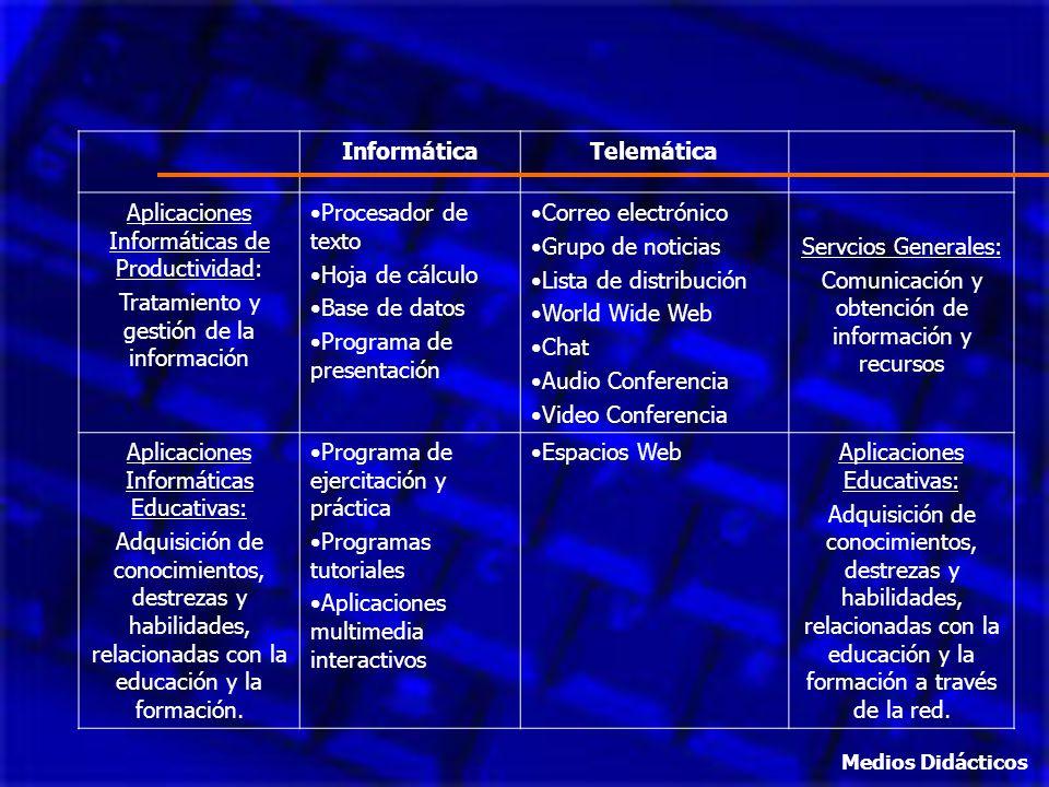 InformáticaTelemática Aplicaciones Informáticas de Productividad: Tratamiento y gestión de la información Procesador de texto Hoja de cálculo Base de
