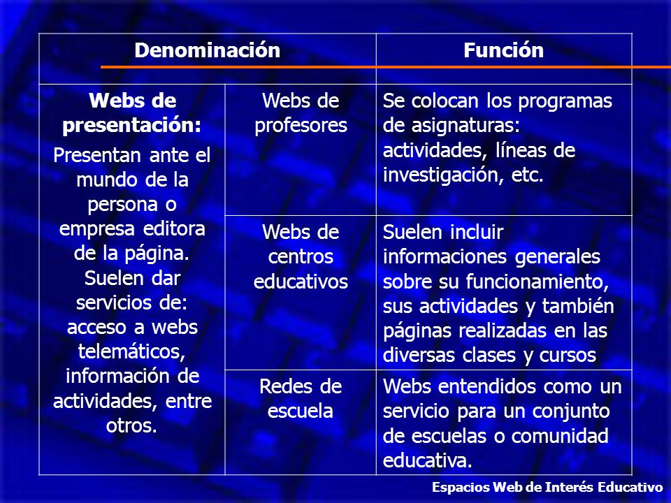 DenominaciónFunción Webs de presentación: Presentan ante el mundo de la persona o empresa editora de la página. Suelen dar servicios de: acceso a webs