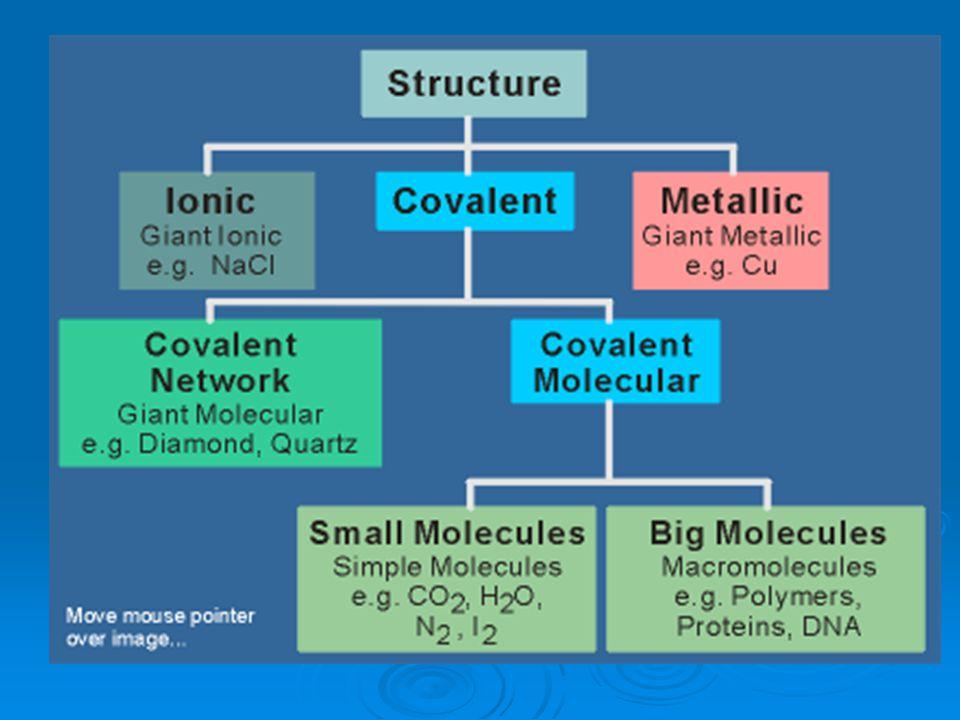 Polaridad del enlace covalente Enlace covalente apolar: entre átomos de idéntica electronegatividad (H 2, Cl 2, N 2 …).