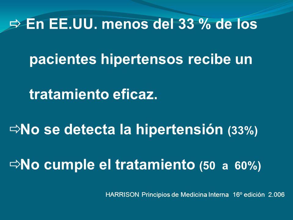 En EE.UU. menos del 33 % de los pacientes hipertensos recibe un tratamiento eficaz. No se detecta la hipertensión (33%) No cumple el tratamiento (50 a