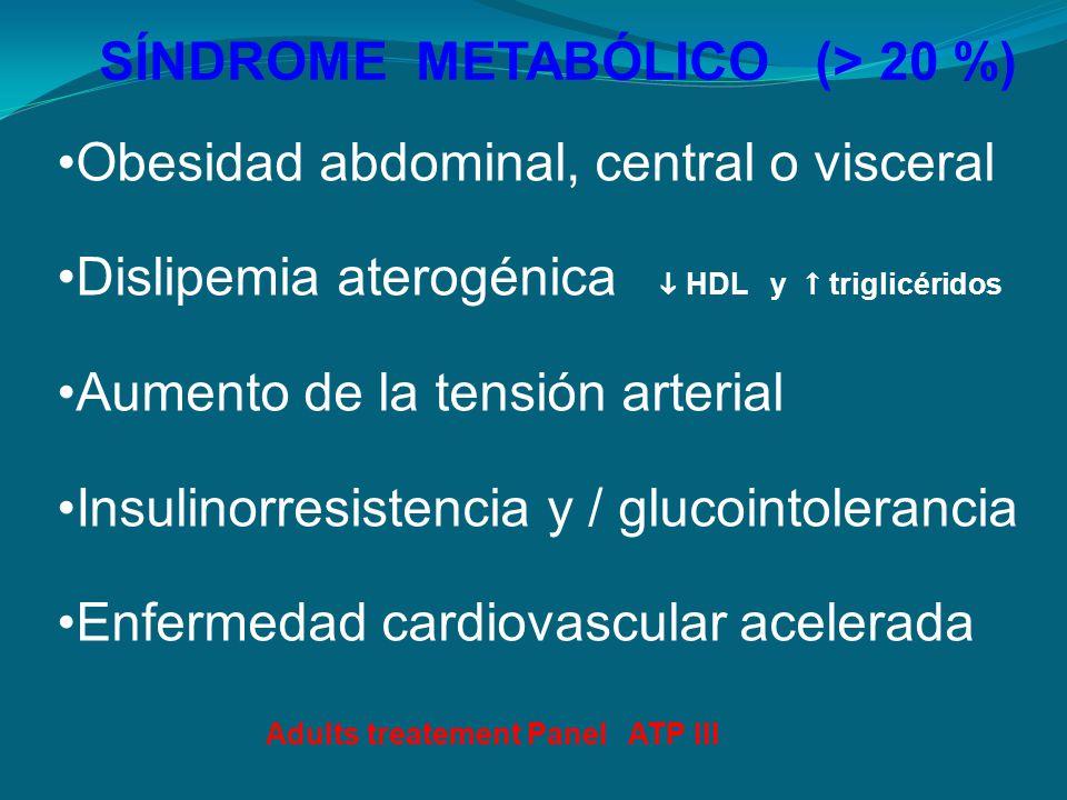 SÍNDROME METABÓLICO (> 20 %) Obesidad abdominal, central o visceral Dislipemia aterogénica HDL y triglicéridos Aumento de la tensión arterial Insulino
